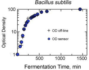 Bacillusc-new350