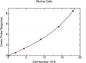 Murine Cells1