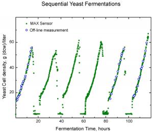 SequentialYeast450